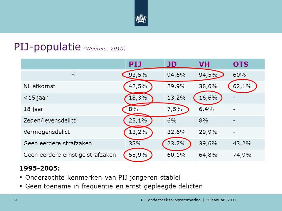 PIJ-populatie (Weijters, 2010)