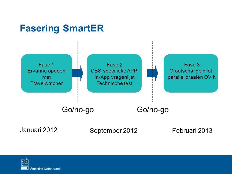 Fasering SmartER Go/no-go Go/no-go Januari 2012 September 2012