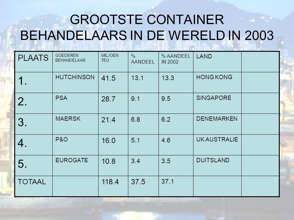 GROOTSTE CONTAINER BEHANDELAARS IN DE WERELD IN 2003