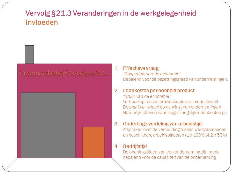 Vervolg §21.3 Veranderingen in de werkgelegenheid Invloeden
