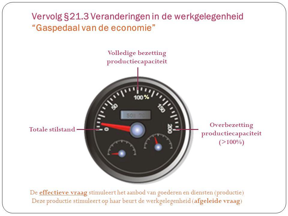 Vervolg §21.3 Veranderingen in de werkgelegenheid Gaspedaal van de economie