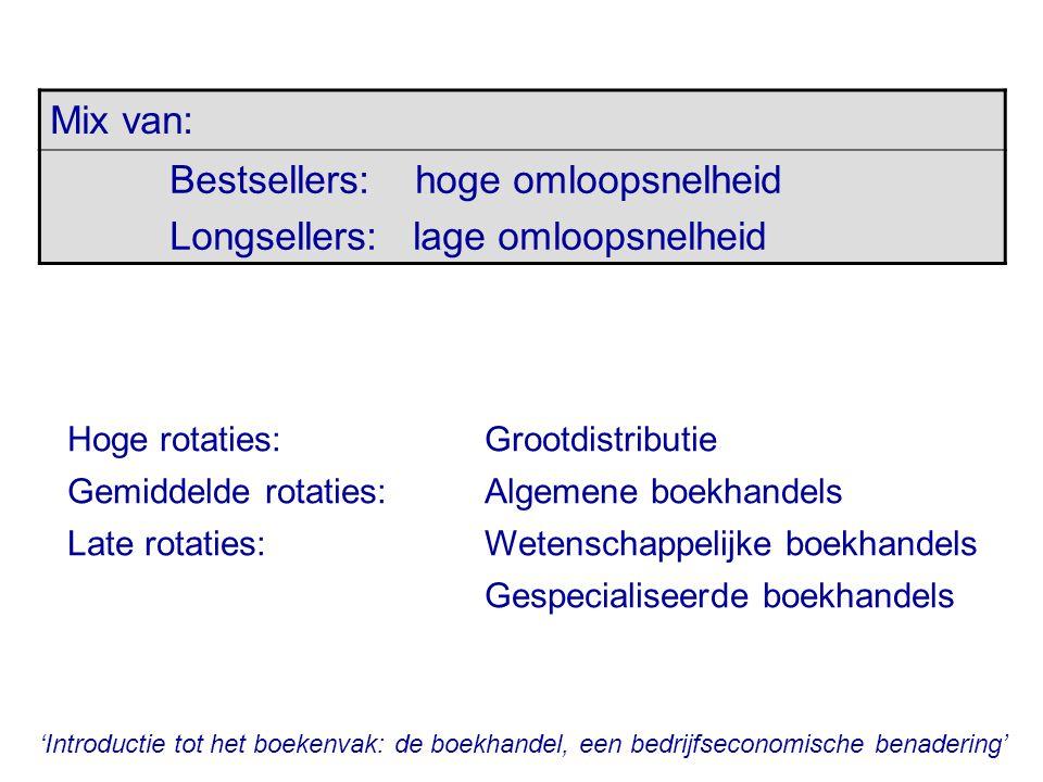 Bestsellers: hoge omloopsnelheid Longsellers: lage omloopsnelheid