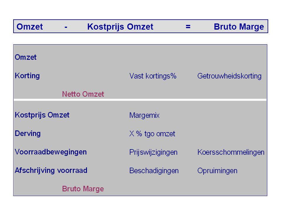 Omzet - Kostprijs Omzet = Bruto Marge