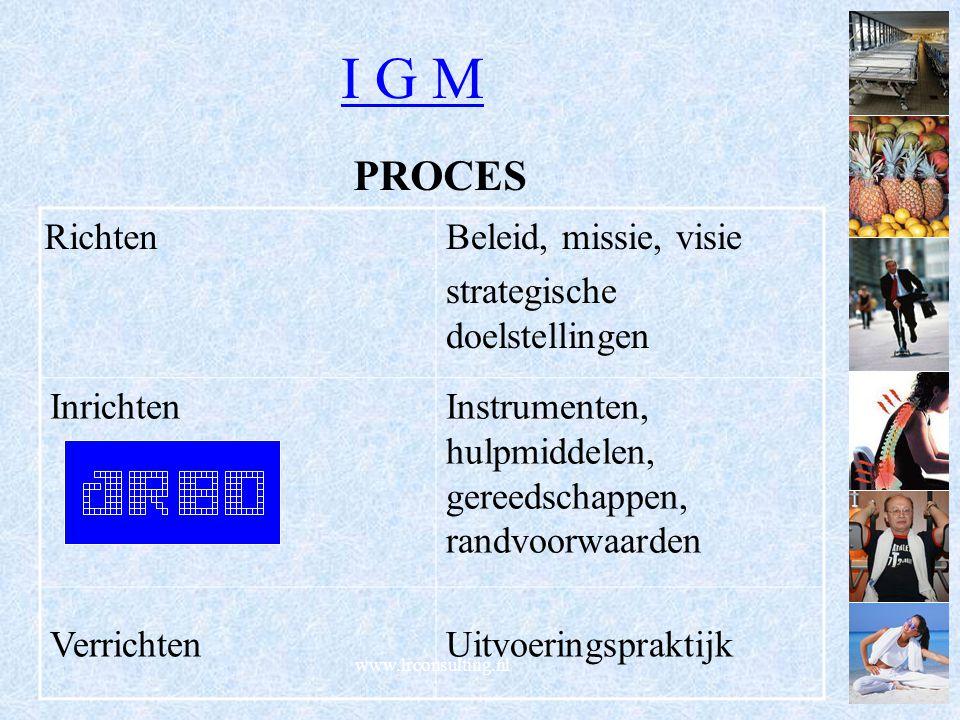 I G M PROCES Richten Beleid, missie, visie strategische doelstellingen