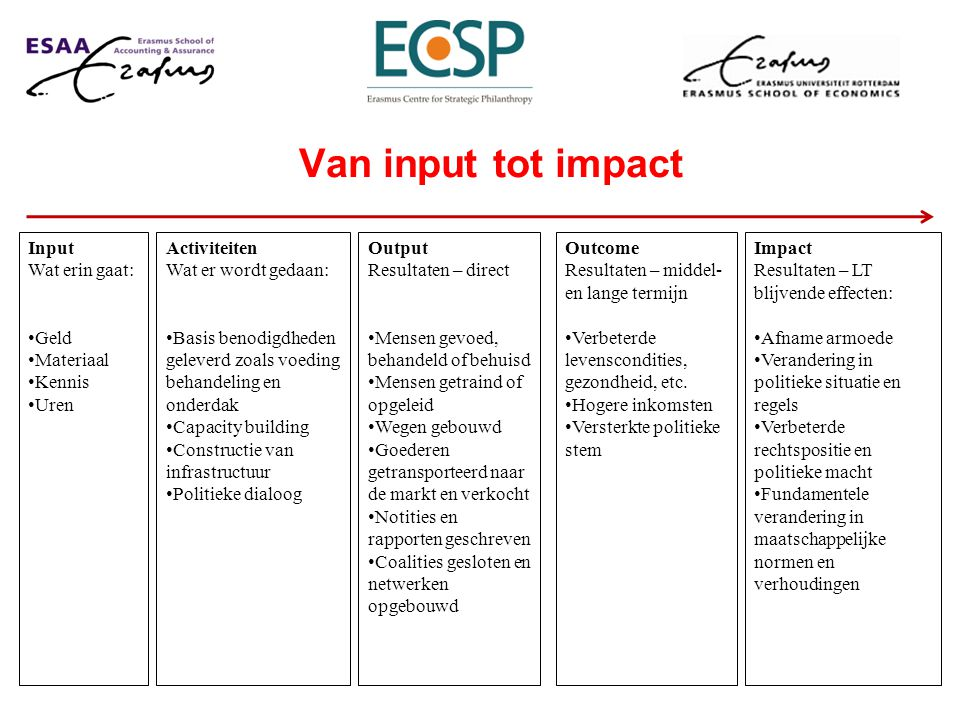 Van input tot impact Outcome Resultaten – middel- en lange termijn