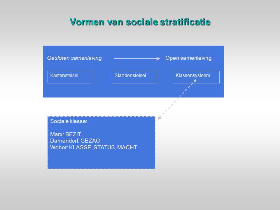 Vormen van sociale stratificatie