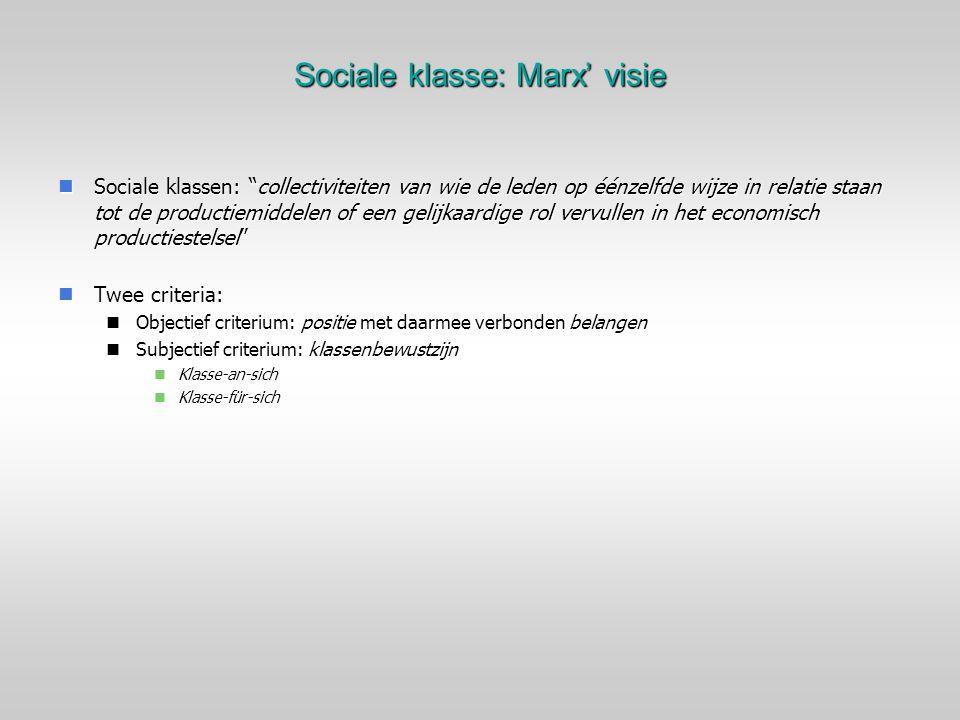 Sociale klasse: Marx' visie