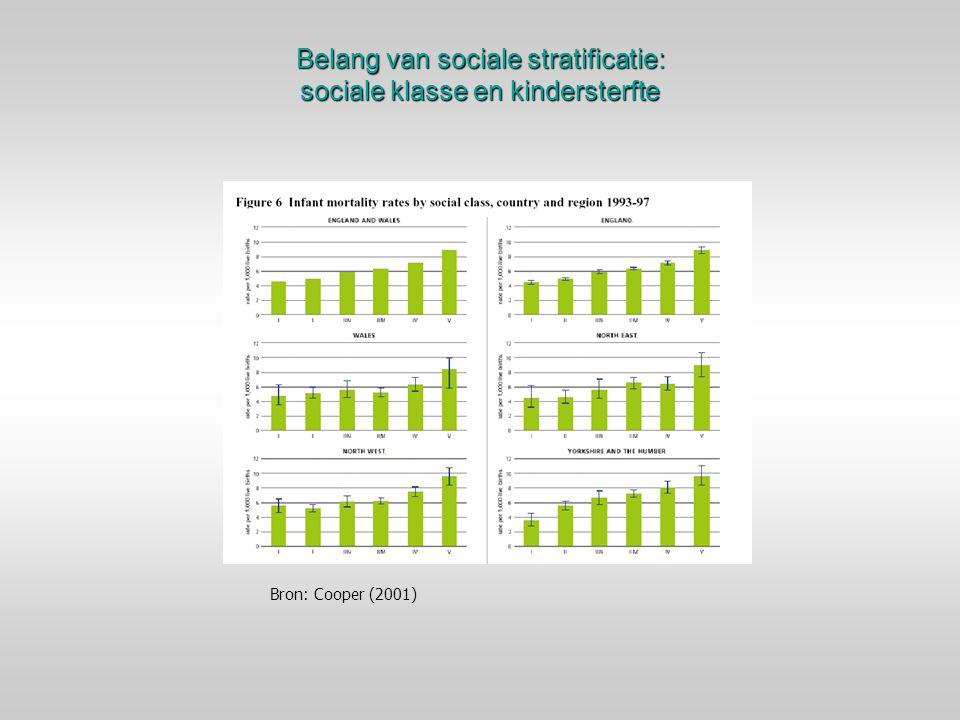 Belang van sociale stratificatie: sociale klasse en kindersterfte