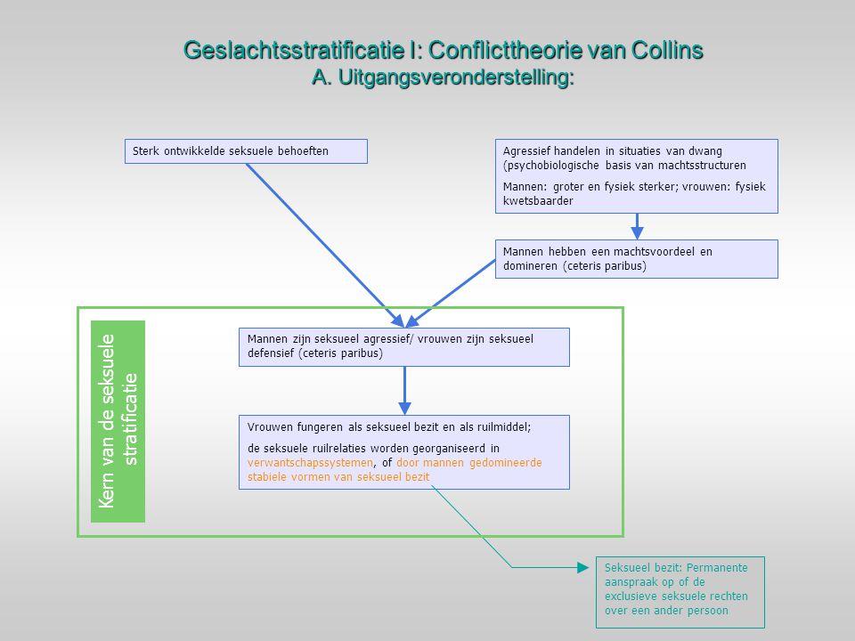 Geslachtsstratificatie I: Conflicttheorie van Collins A