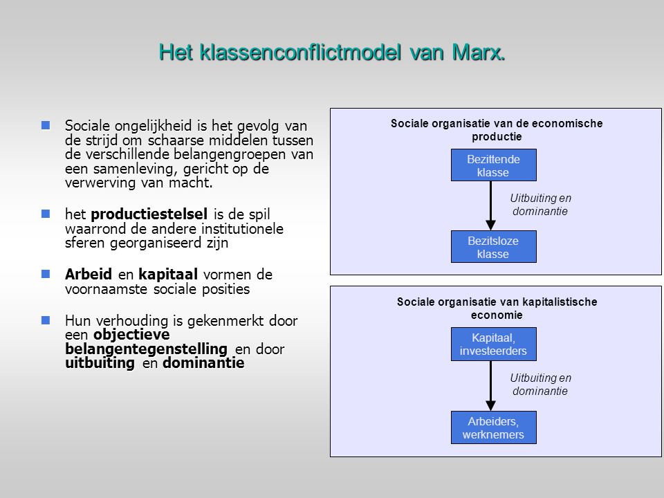 Het klassenconflictmodel van Marx.