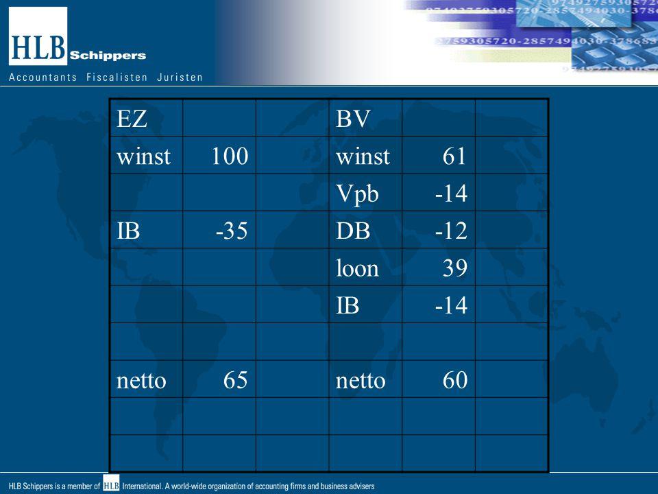 EZ BV winst 100 61 Vpb -14 IB -35 DB -12 loon 39 netto 65 60