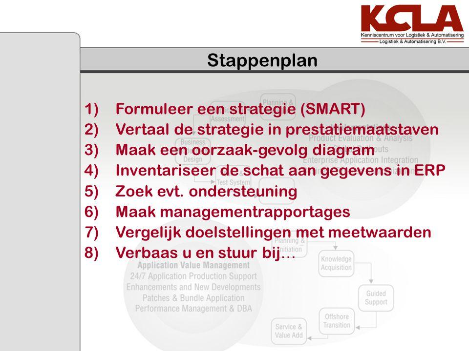 Stappenplan Formuleer een strategie (SMART)