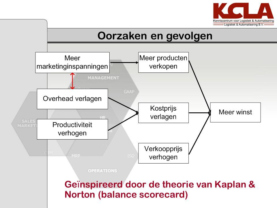 Oorzaken en gevolgen Geïnspireerd door de theorie van Kaplan & Norton (balance scorecard)