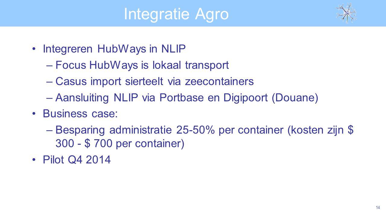 Integratie Agro Integreren HubWays in NLIP