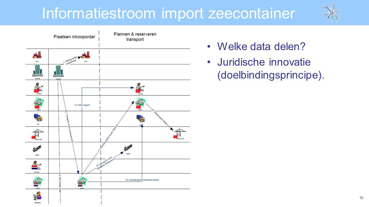 Informatiestroom import zeecontainer