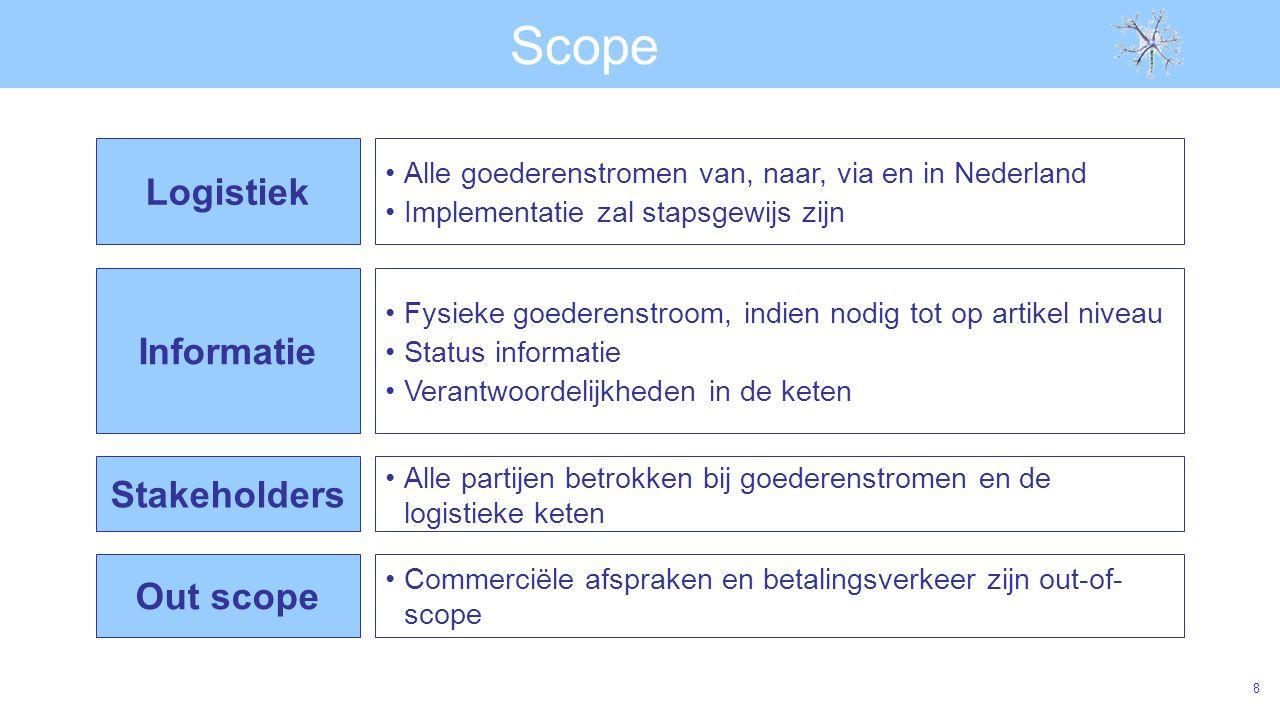 Scope Logistiek Informatie Stakeholders Out scope