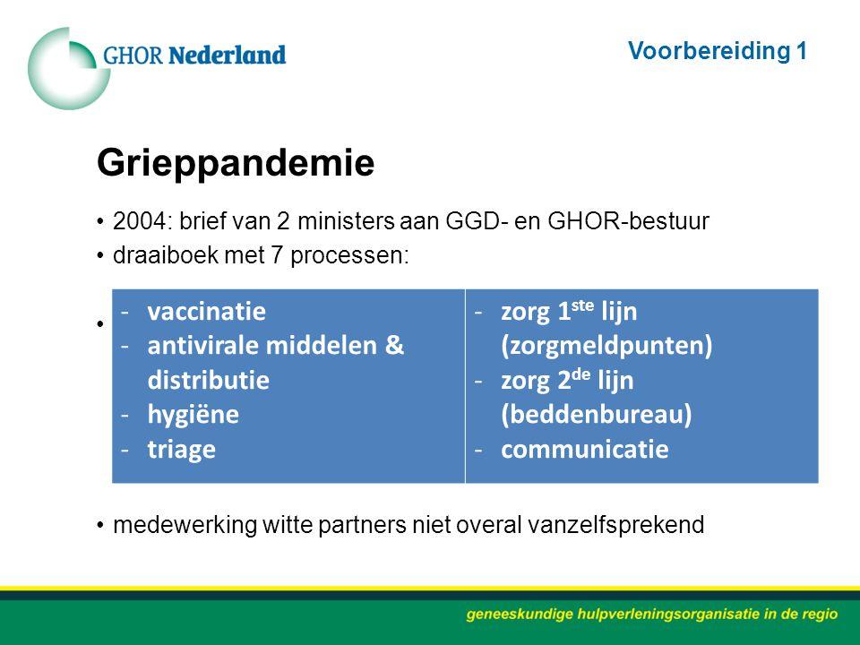 Grieppandemie vaccinatie antivirale middelen & distributie hygiëne