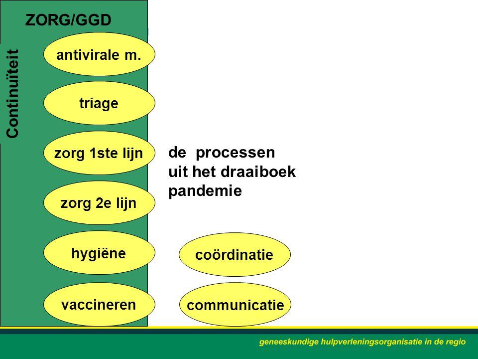 ZORG/GGD Continuïteit de processen uit het draaiboek pandemie