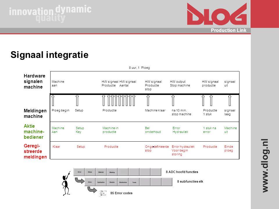 Signaal integratie Hardware signalen machine Meldingen machine Aktie