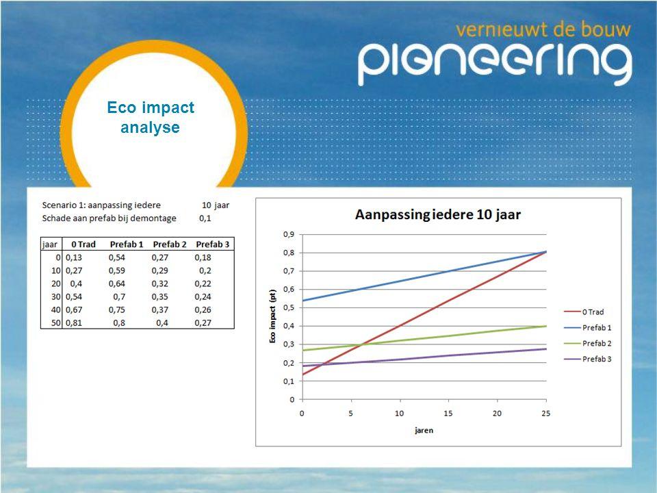 Eco impact analyse