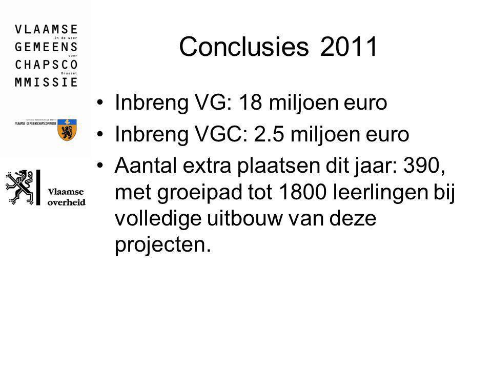 Conclusies 2011 Inbreng VG: 18 miljoen euro