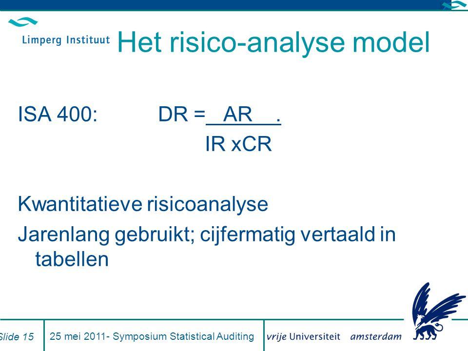 Het risico-analyse model