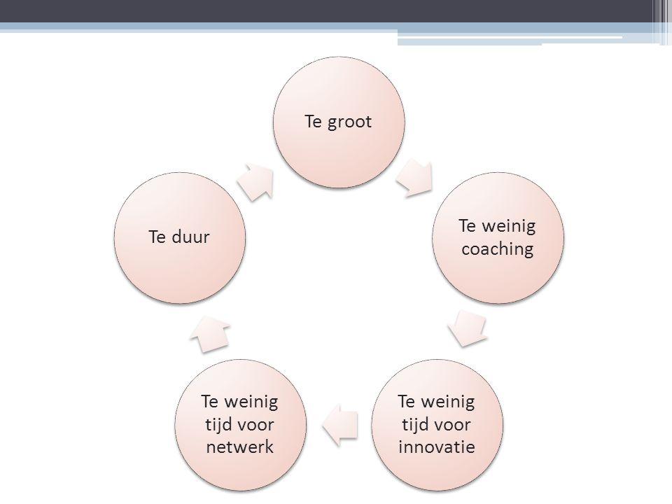 Te weinig tijd voor innovatie Te weinig tijd voor netwerk Te duur