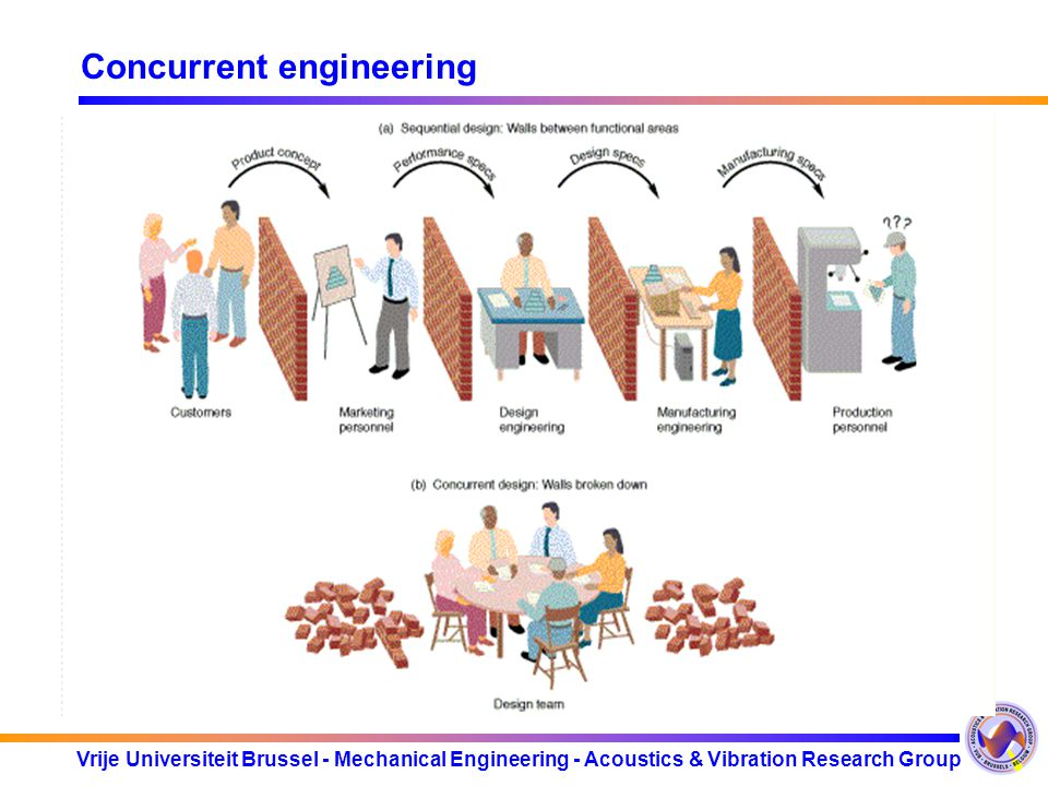 Concurrent engineering