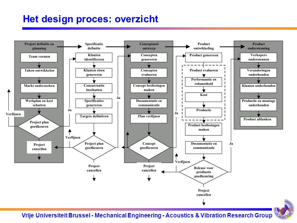 Het design proces: overzicht
