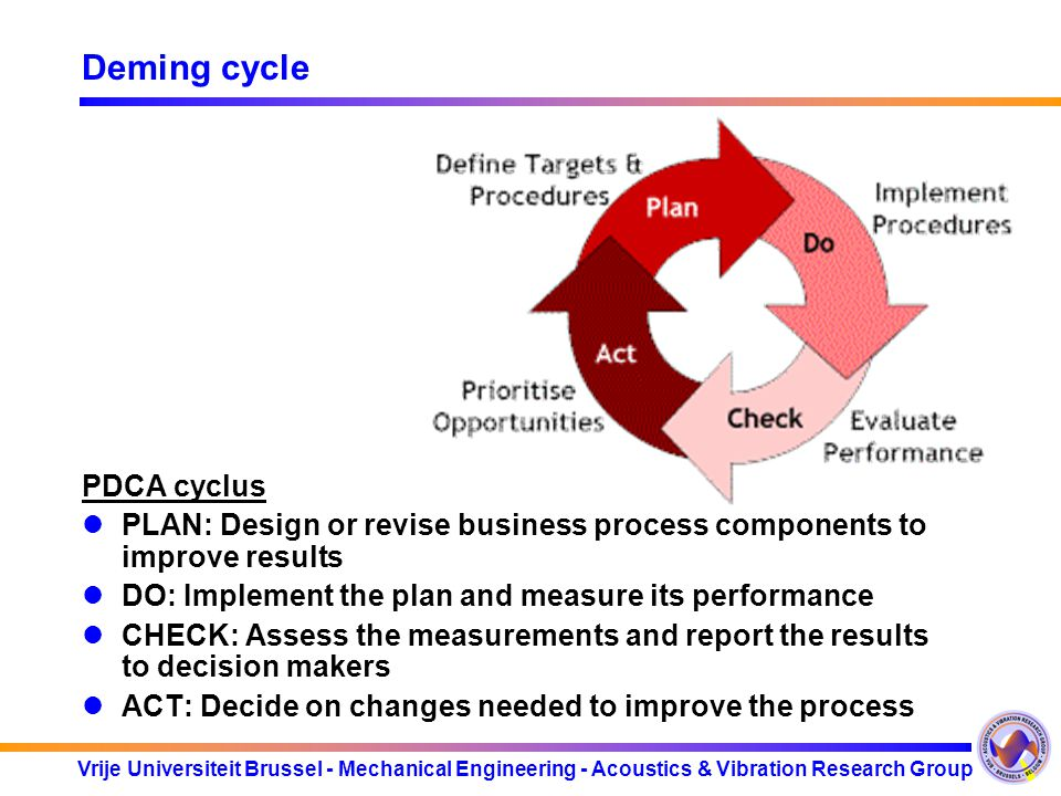 Deming cycle PDCA cyclus
