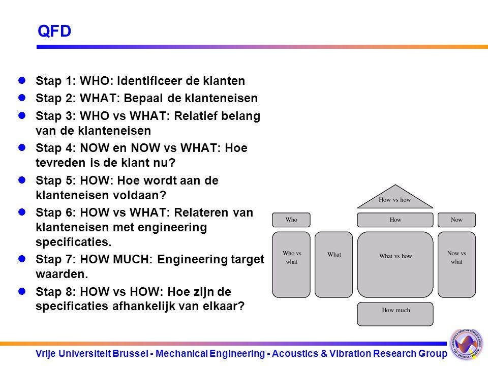 QFD Stap 1: WHO: Identificeer de klanten