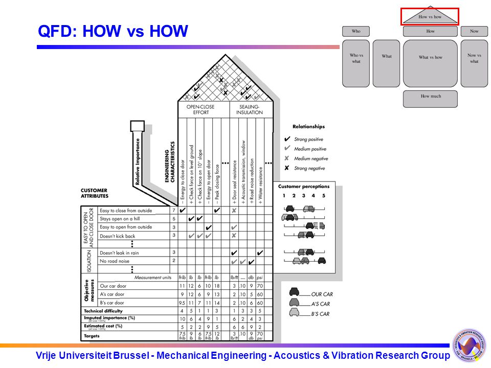 QFD: HOW vs HOW