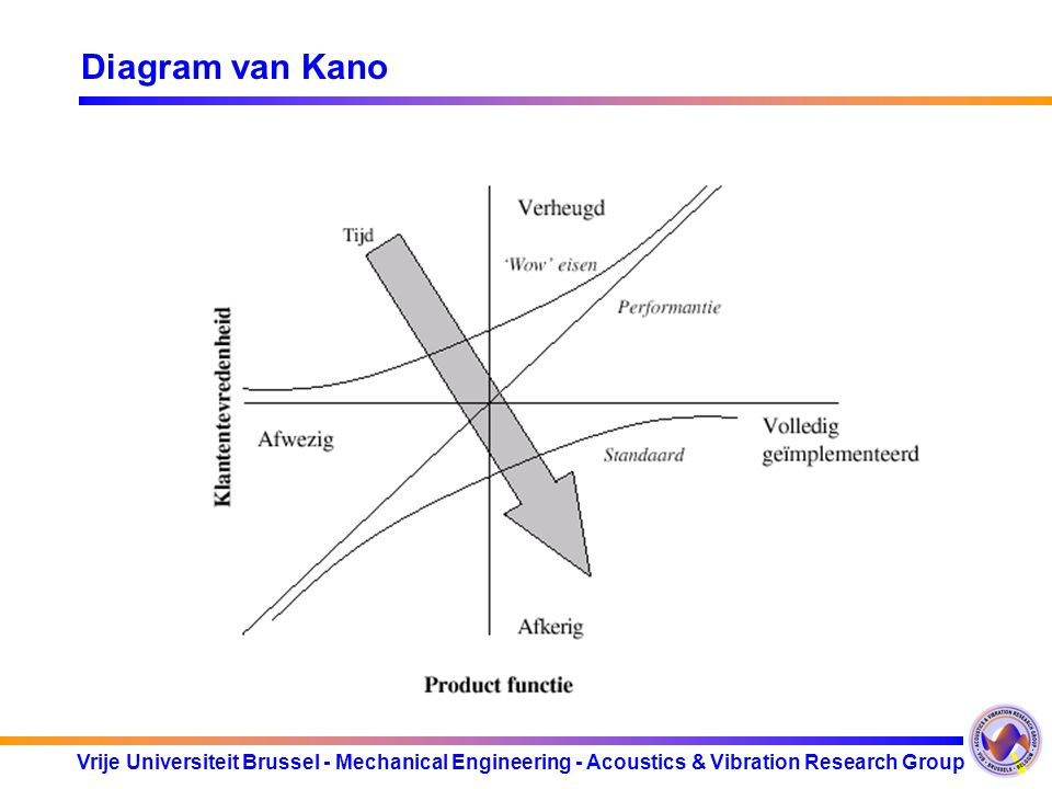 Diagram van Kano