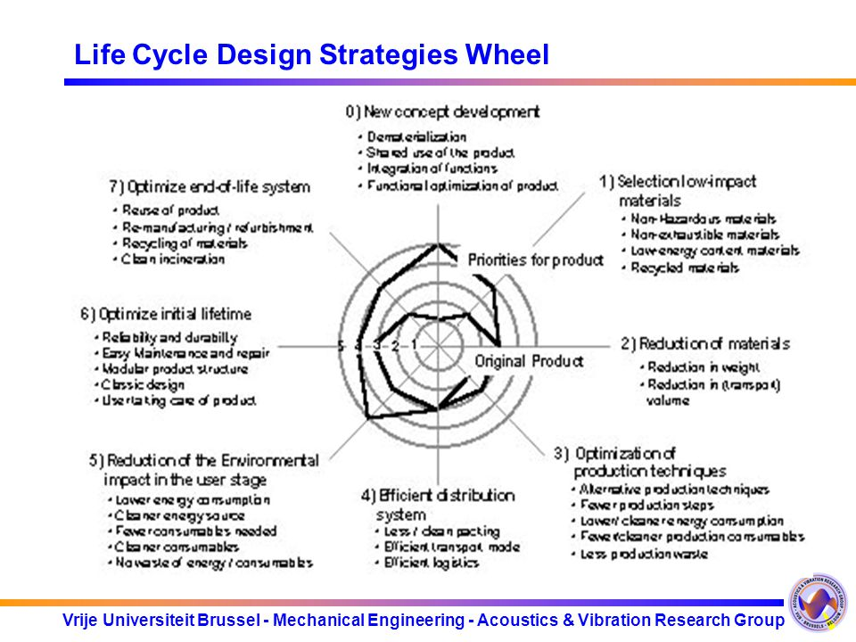 Life Cycle Design Strategies Wheel