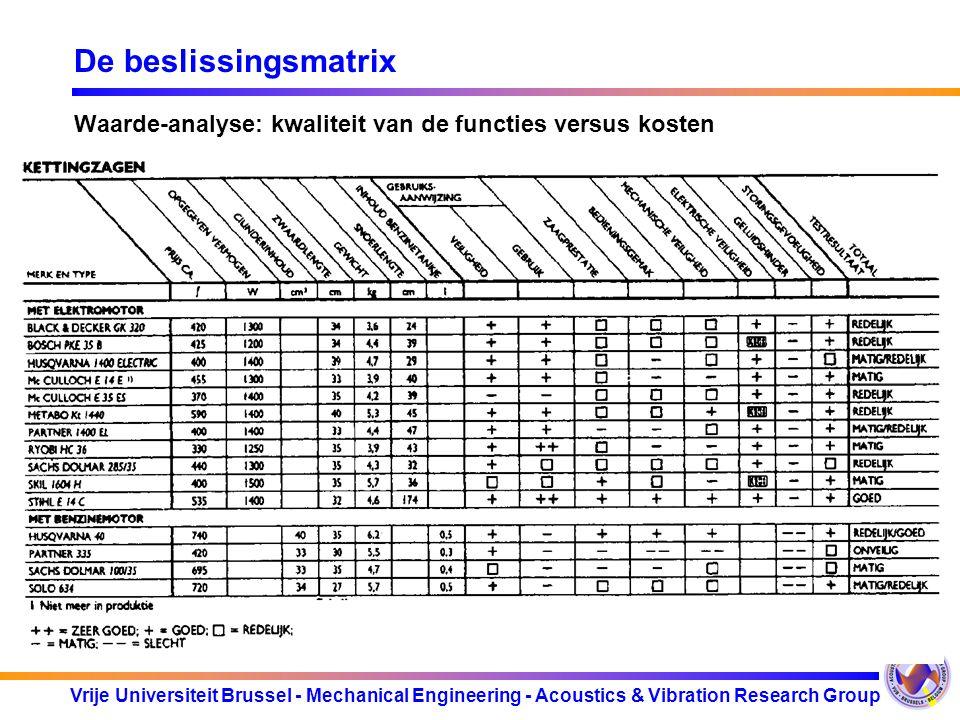 De beslissingsmatrix Waarde-analyse: kwaliteit van de functies versus kosten