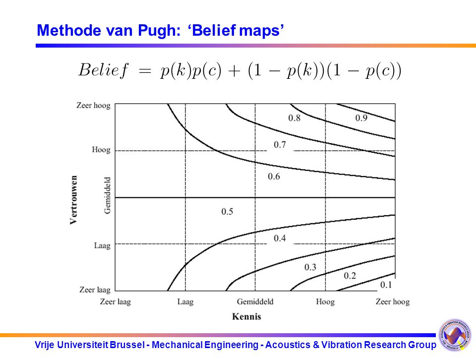 Methode van Pugh: 'Belief maps'