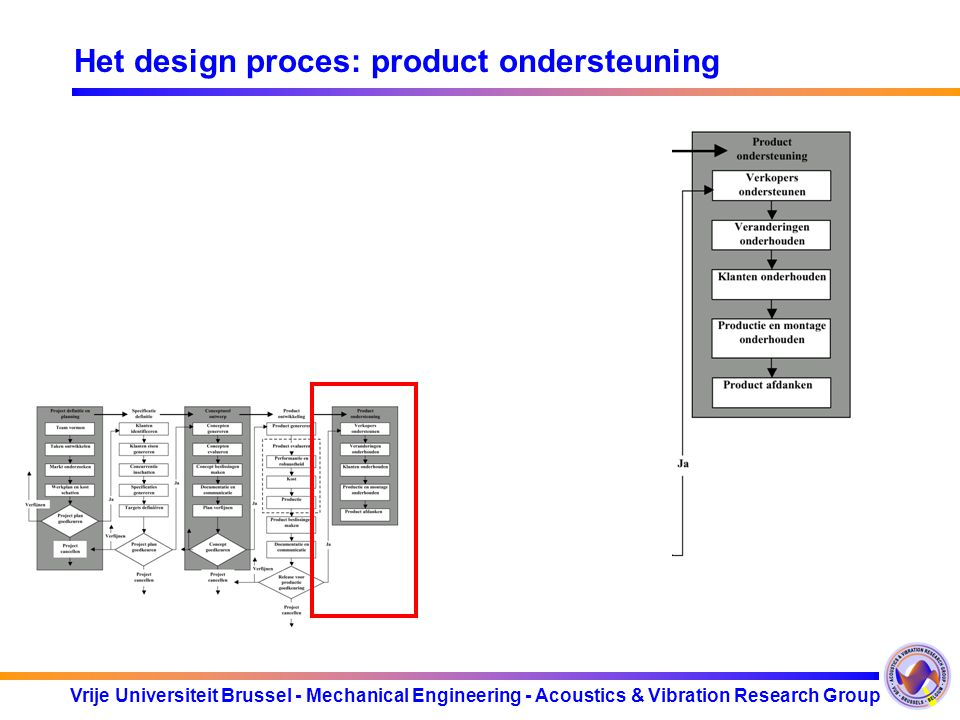 Het design proces: product ondersteuning