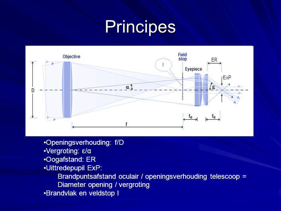 Principes Openingsverhouding: f/D Vergroting: ε/α Oogafstand: ER