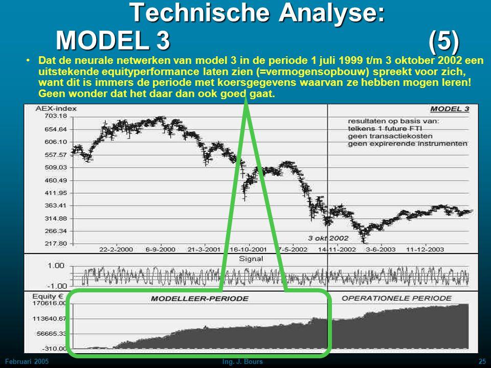 Technische Analyse: MODEL 3 (5)