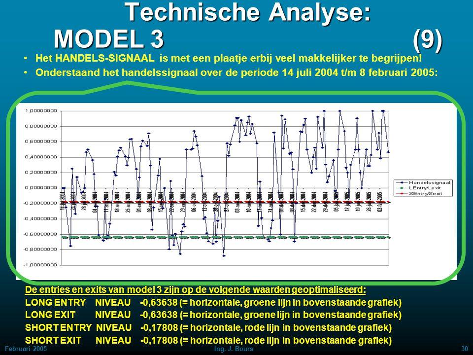 Technische Analyse: MODEL 3 (9)