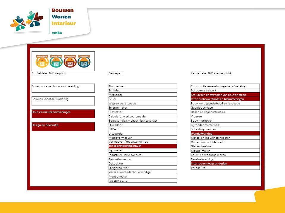 Profieldelen BWI verplicht. Beroepen. Keuze delen BWI vier verplicht. Bouwproces en bouwvoorbereiding.