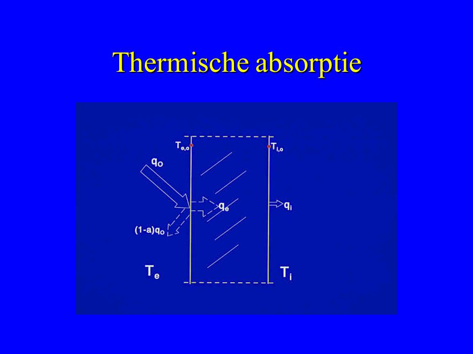 Thermische absorptie