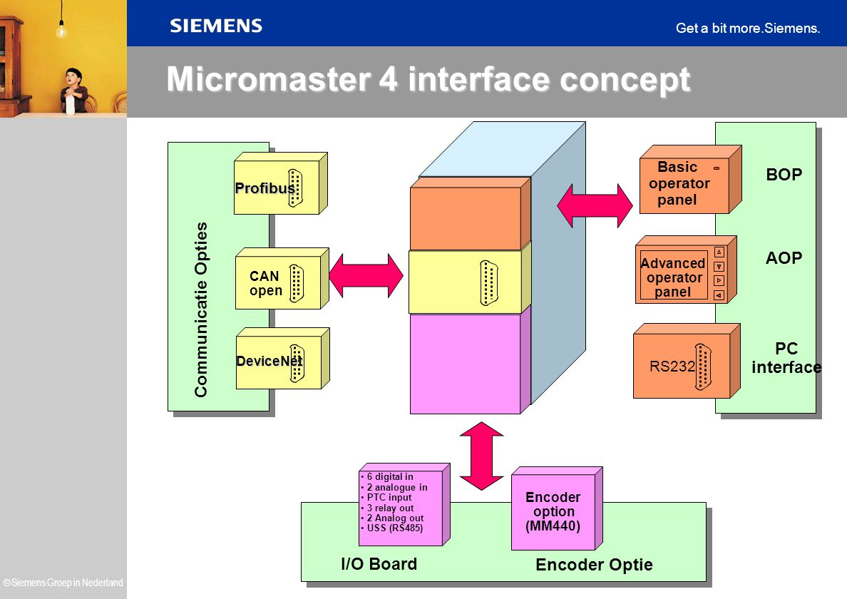 Micromaster 4 interface concept