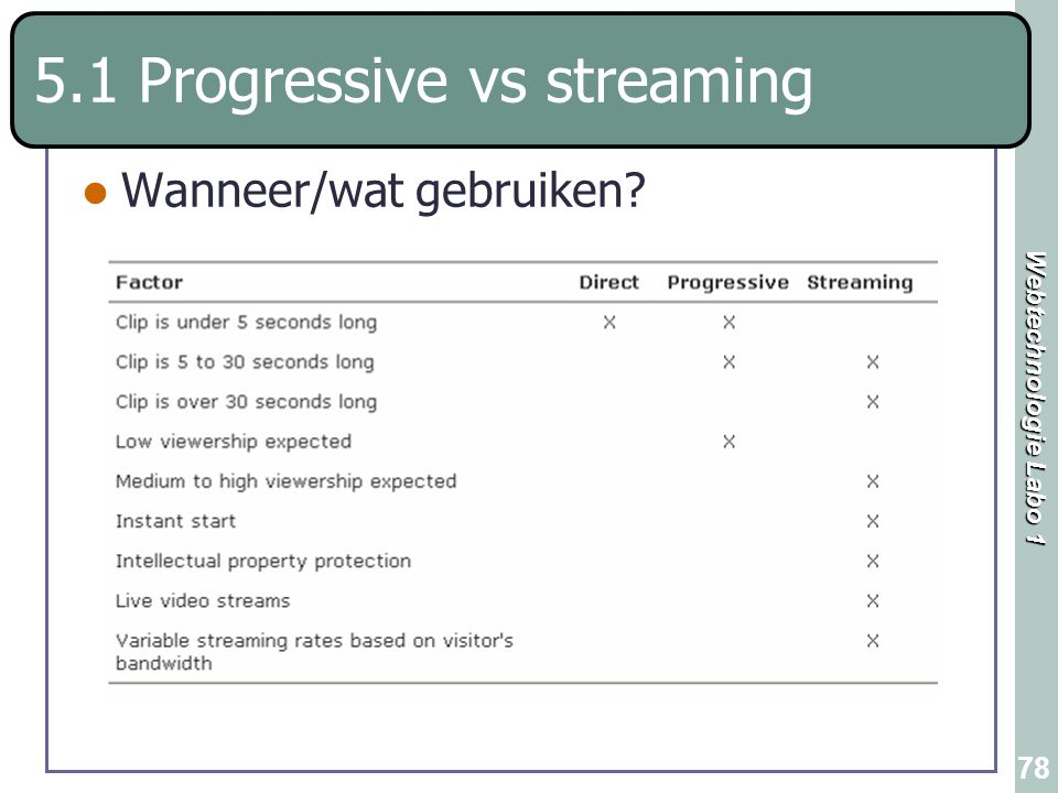 5.1 Progressive vs streaming
