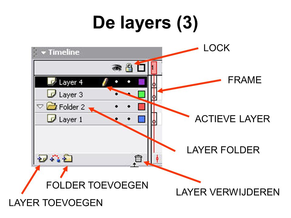De layers (3) LOCK FRAME ACTIEVE LAYER LAYER FOLDER FOLDER TOEVOEGEN