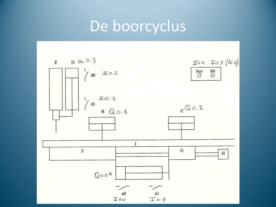De boorcyclus
