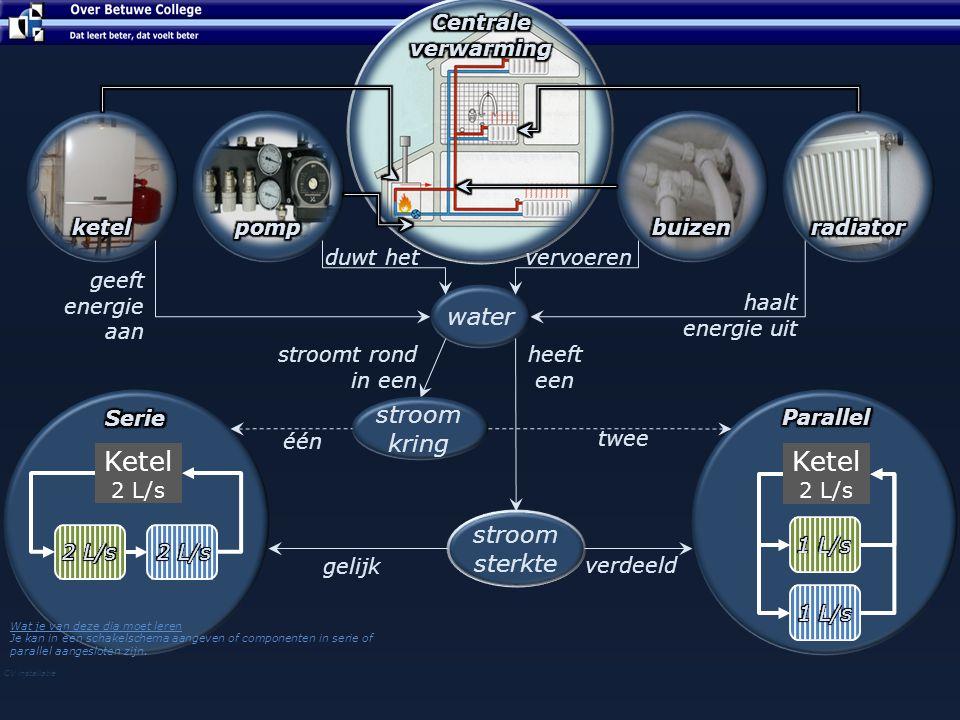 Ketel Ketel CV ketel pomp buizen radiator water stroom kring stroom