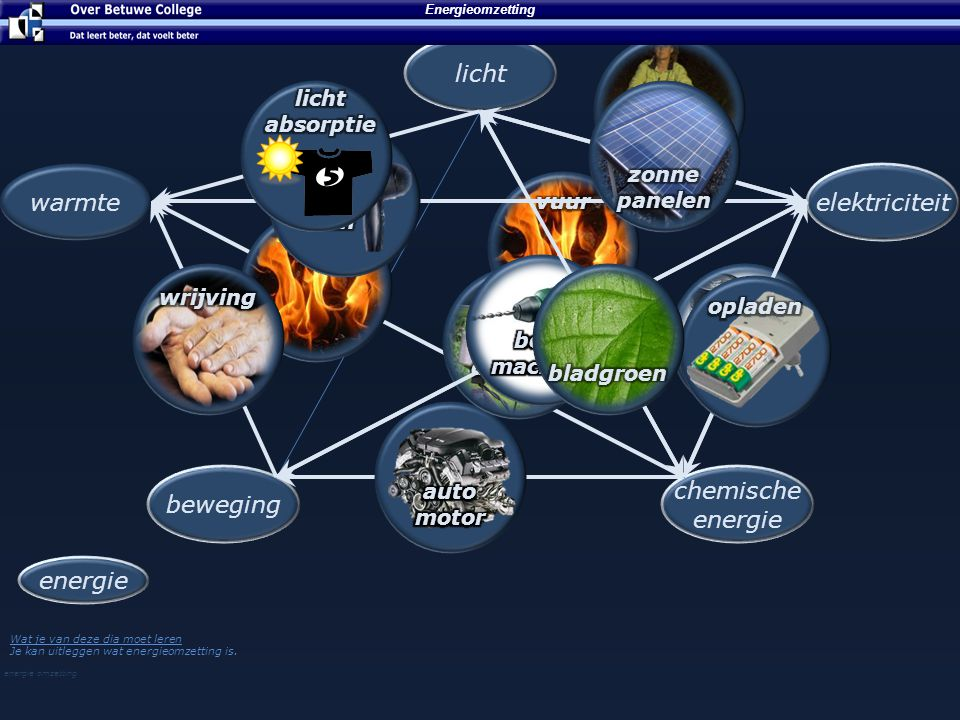 licht warmte elektriciteit beweging chemische energie energie licht