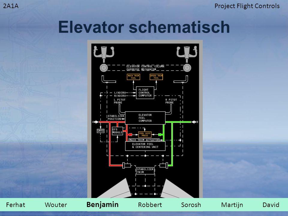 Elevator schematisch Ferhat Wouter Benjamin Robbert Sorosh Martijn David .