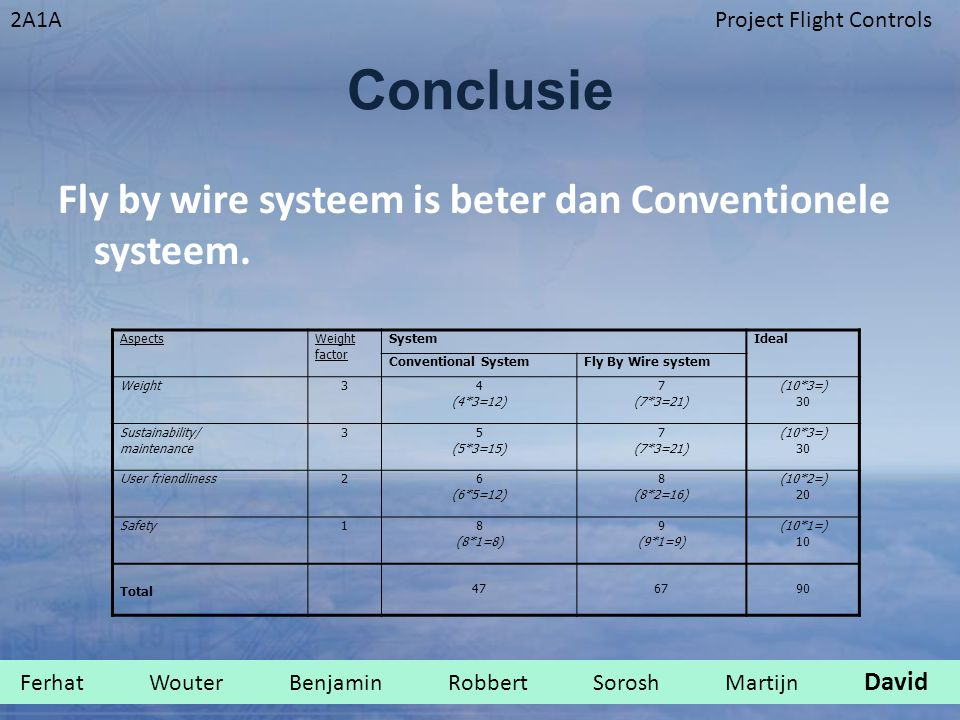 Conclusie Fly by wire systeem is beter dan Conventionele systeem.